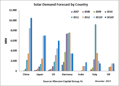MercomSolarDemandForecast