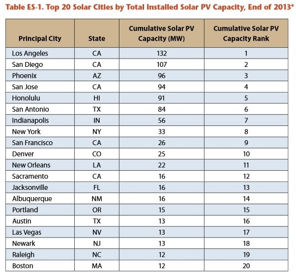 top20solarcities
