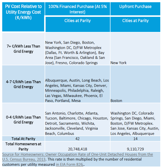 City PV costs relative to utility energy costs (NCSU pdf)