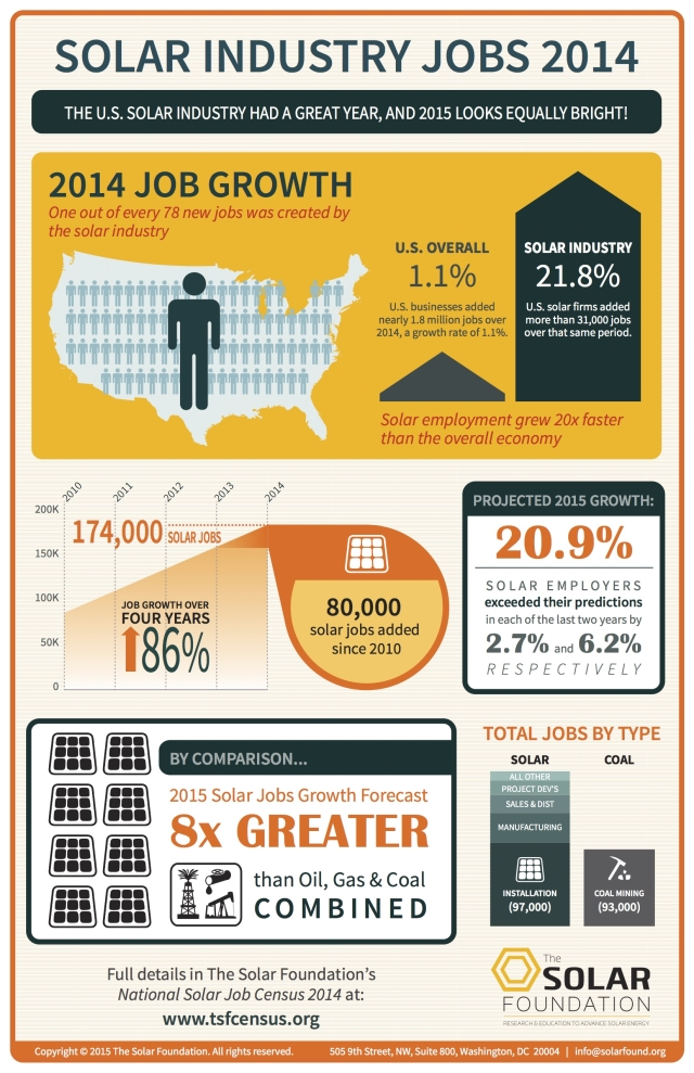 solar-jobs-census