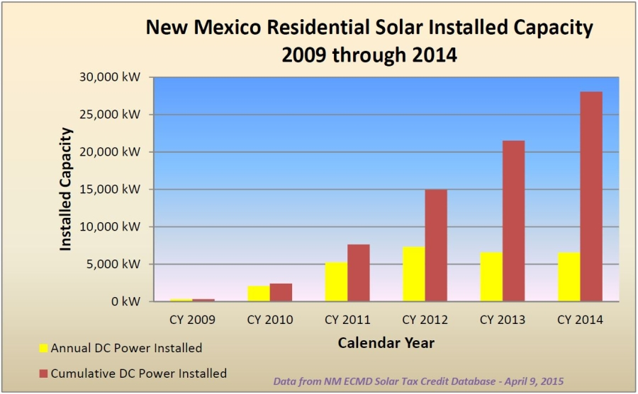 2014-New-Mexico-residential-solar-projects